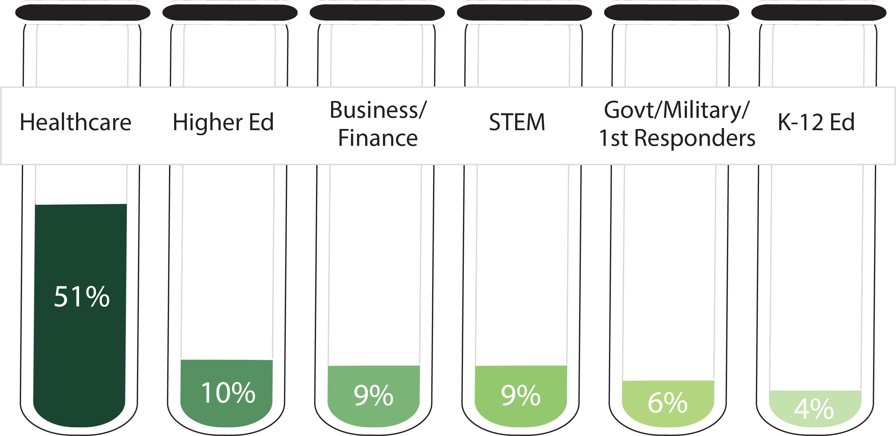 Bar graph illustration showing the percentage of biology graduates entering various employment fields. Healthcare: 51%; Higher Education: 10%; Business/Finance: 9%; STEM: 9%; Government/Military/First Responders: 6%; K-12 Education: 4%